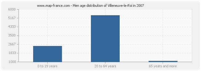 Men age distribution of Villeneuve-le-Roi in 2007
