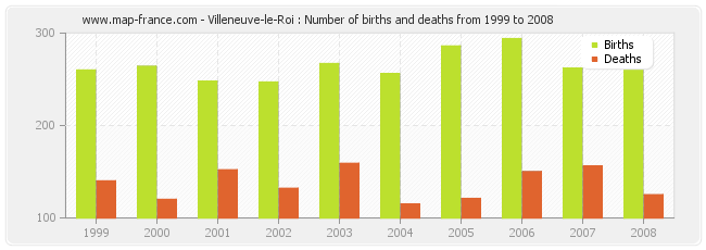 Villeneuve-le-Roi : Number of births and deaths from 1999 to 2008