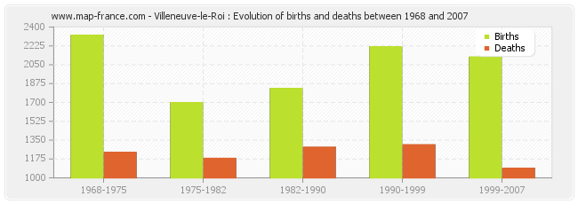 Villeneuve-le-Roi : Evolution of births and deaths between 1968 and 2007