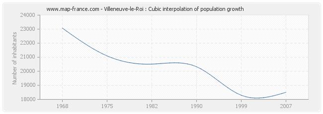 Villeneuve-le-Roi : Cubic interpolation of population growth
