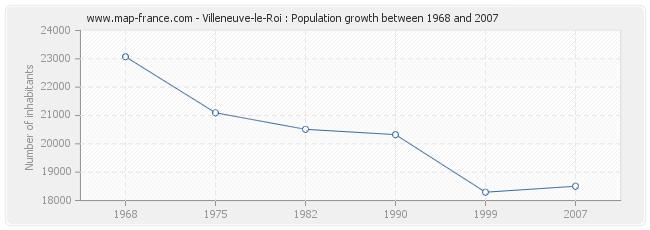 Population Villeneuve-le-Roi