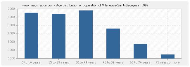 Age distribution of population of Villeneuve-Saint-Georges in 1999
