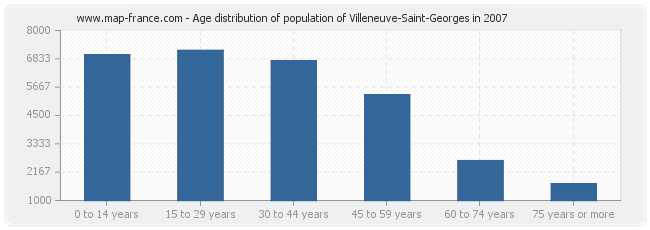 Age distribution of population of Villeneuve-Saint-Georges in 2007