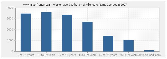 Women age distribution of Villeneuve-Saint-Georges in 2007