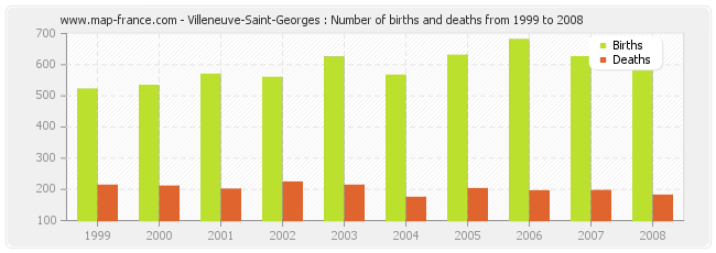 Villeneuve-Saint-Georges : Number of births and deaths from 1999 to 2008