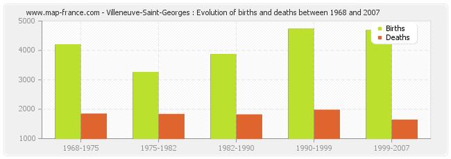 Villeneuve-Saint-Georges : Evolution of births and deaths between 1968 and 2007