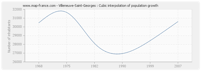Villeneuve-Saint-Georges : Cubic interpolation of population growth