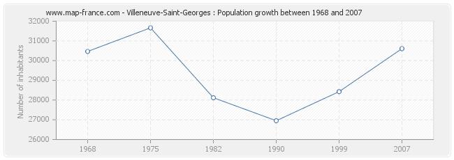Population Villeneuve-Saint-Georges