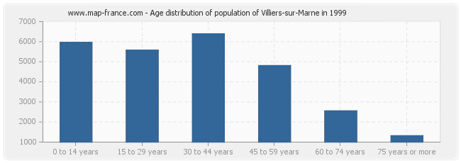 Age distribution of population of Villiers-sur-Marne in 1999