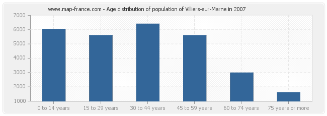 Age distribution of population of Villiers-sur-Marne in 2007