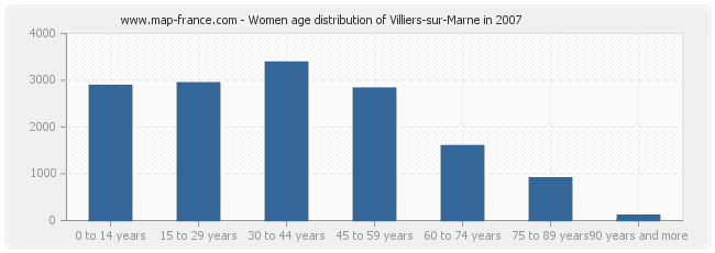 Women age distribution of Villiers-sur-Marne in 2007