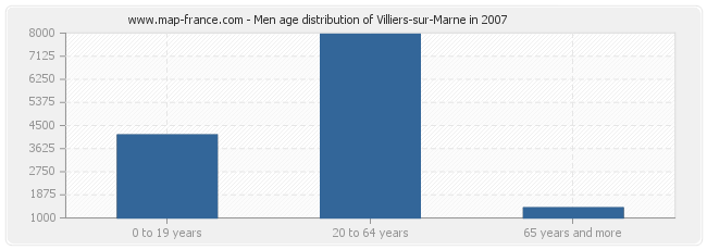 Men age distribution of Villiers-sur-Marne in 2007