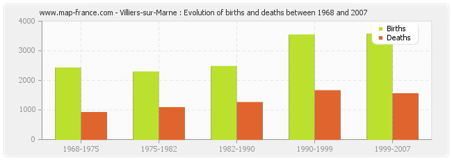 Villiers-sur-Marne : Evolution of births and deaths between 1968 and 2007