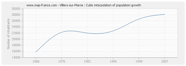 Villiers-sur-Marne : Cubic interpolation of population growth