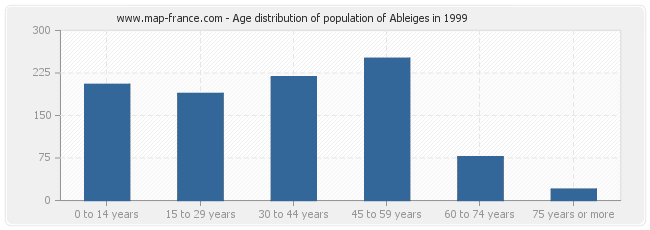 Age distribution of population of Ableiges in 1999