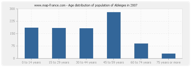 Age distribution of population of Ableiges in 2007