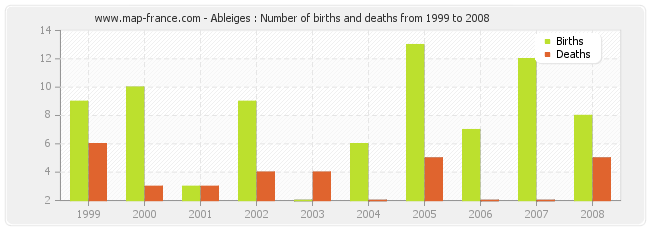 Ableiges : Number of births and deaths from 1999 to 2008