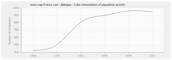 Ableiges : Cubic interpolation of population growth