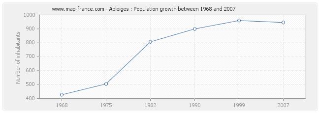 Population Ableiges