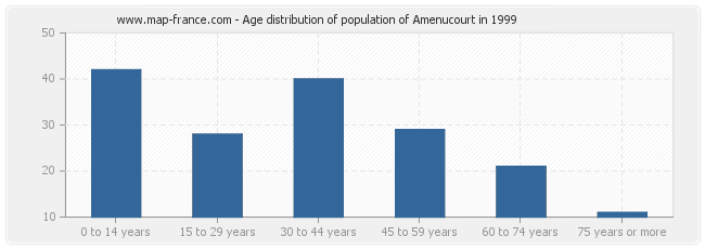 Age distribution of population of Amenucourt in 1999