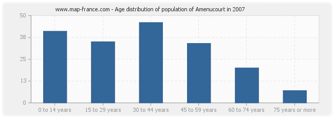 Age distribution of population of Amenucourt in 2007
