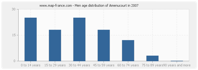 Men age distribution of Amenucourt in 2007