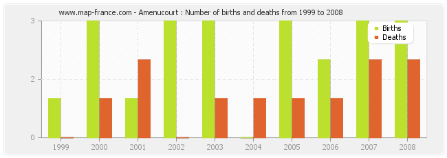 Amenucourt : Number of births and deaths from 1999 to 2008