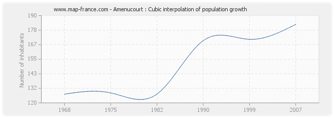 Amenucourt : Cubic interpolation of population growth