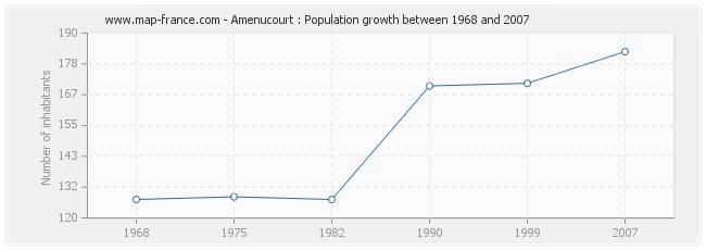 Population Amenucourt