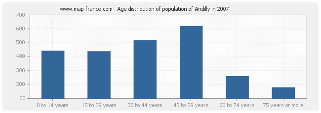 Age distribution of population of Andilly in 2007