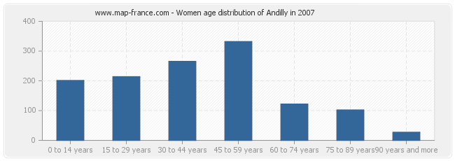 Women age distribution of Andilly in 2007
