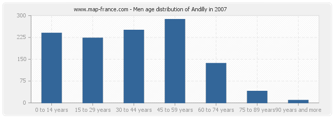Men age distribution of Andilly in 2007
