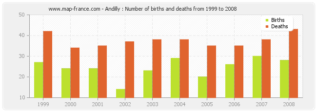 Andilly : Number of births and deaths from 1999 to 2008
