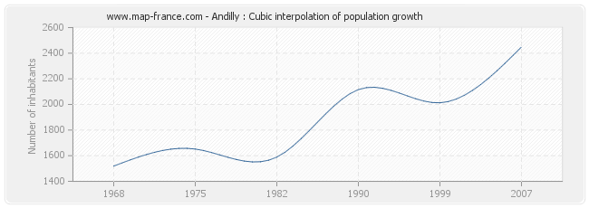 Andilly : Cubic interpolation of population growth