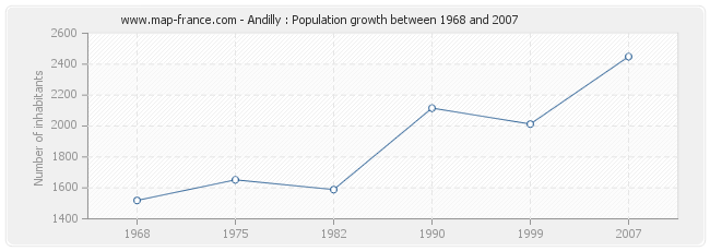 Population Andilly