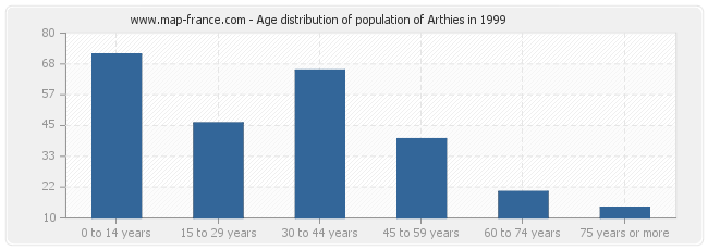 Age distribution of population of Arthies in 1999
