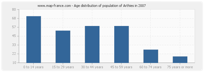 Age distribution of population of Arthies in 2007