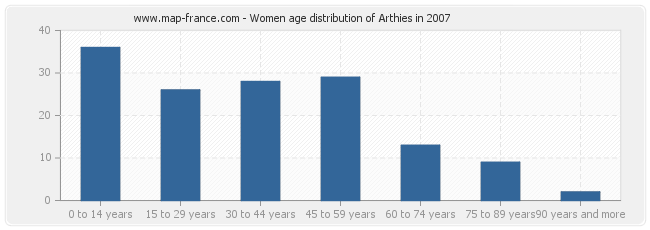 Women age distribution of Arthies in 2007