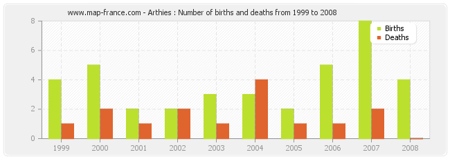 Arthies : Number of births and deaths from 1999 to 2008