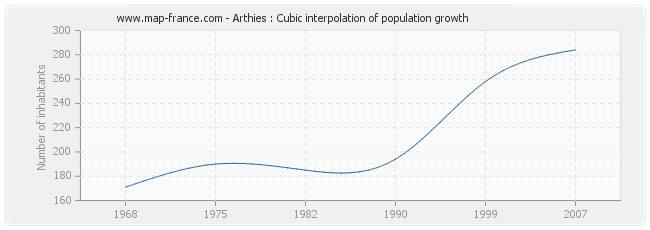 Arthies : Cubic interpolation of population growth