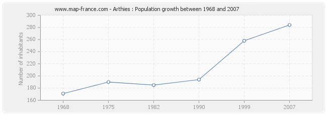 Population Arthies