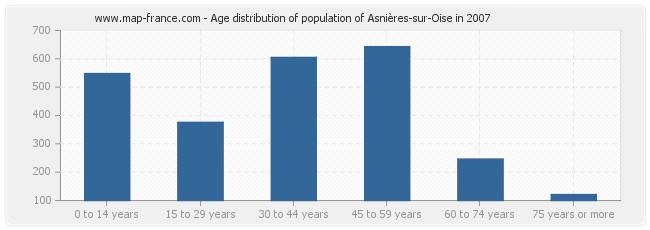 Age distribution of population of Asnières-sur-Oise in 2007