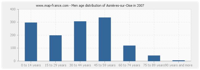 Men age distribution of Asnières-sur-Oise in 2007
