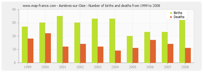 Asnières-sur-Oise : Number of births and deaths from 1999 to 2008