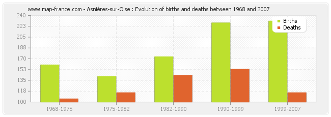 Asnières-sur-Oise : Evolution of births and deaths between 1968 and 2007