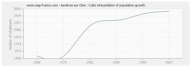 Asnières-sur-Oise : Cubic interpolation of population growth