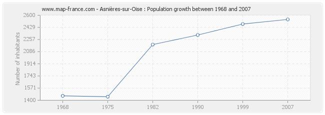 Population Asnières-sur-Oise