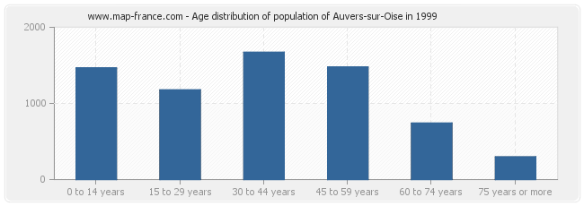 Age distribution of population of Auvers-sur-Oise in 1999