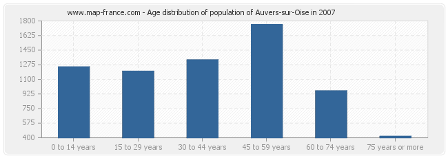 Age distribution of population of Auvers-sur-Oise in 2007