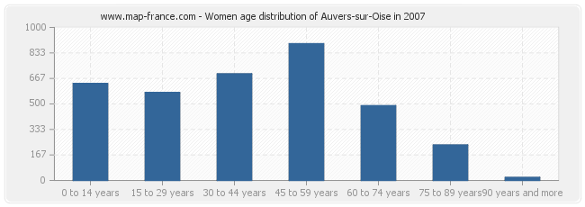 Women age distribution of Auvers-sur-Oise in 2007